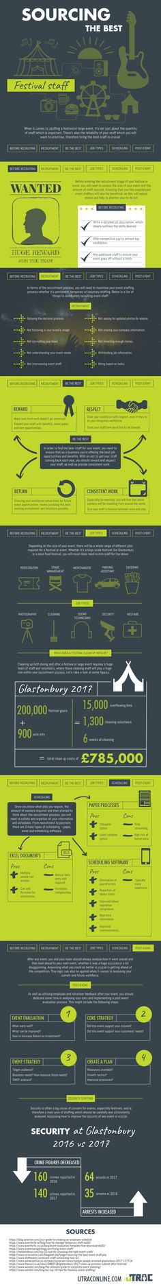 Looking to recruit for the festival and outdoor events season? Check out this infographic on 'How To Source The Best Festival Staff'...