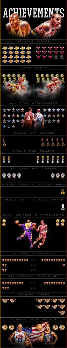 Achievements of Kobe and Jordan!!!