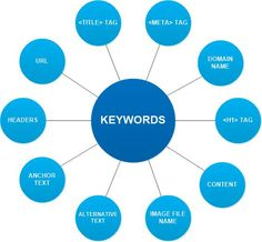 Keywords optimization embraces keywords researching, analyzing, and using with the object of driving qualified traffic to the website.