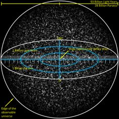 Google Image Result for http://upload.wikimedia.org/wikipedia/commons/thumb/9/98/Observable_Universe_with_Measurements_01.png/350px-Observable_Universe_with_Measurements_01.png
