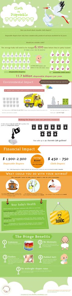 This is an infographic on cloth diapers vs. disposable diapers. This infographic informs you of the environmental and financial impact that switching to cloth diapers can make.