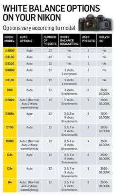 Nikon DSLR cheat sheets Nikon white balance