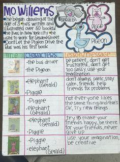 Kindergarten Anchor Charts, Kindergarten Language Arts, Reading Anchor Charts, Kindergarten Literacy, Preschool Books, Preschool Themes, Preschool Science, Book Activities, Literature Circles