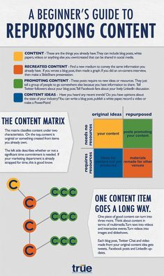 A beginners guide to #repurposingcontent