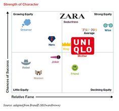 zara positioning map