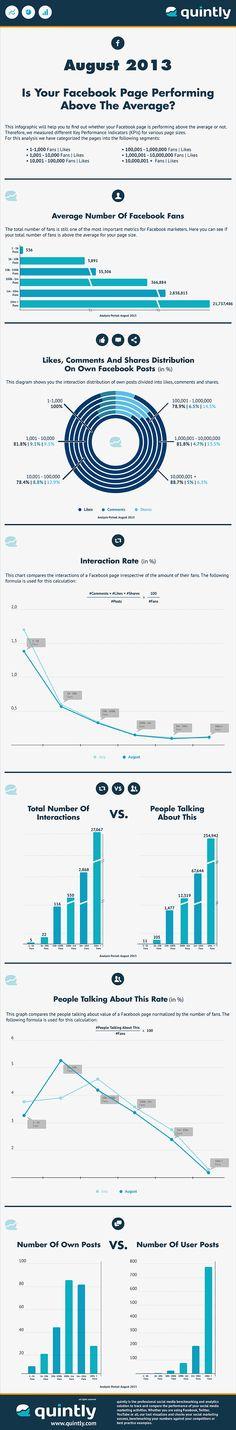 Infografia de Quintly: Medias de Rendimiento de Páginas de Facebook por número de seguidores (agosto 2013)