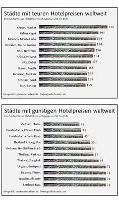 Hotelpreisindex: Günstige und teure Hotel-Städte weltweit - der Preisvergleich für Hotels