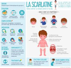 Infographie expliquant ce qu'est la Infographic explaining what is fever Education Logo, Health Education, Effective Classroom Management, Health Icon, Health Challenge, Health Logo, Health Facts, Baby Care, Health Remedies