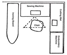 Fig. 2: Illustration of a well-designed sewing area.