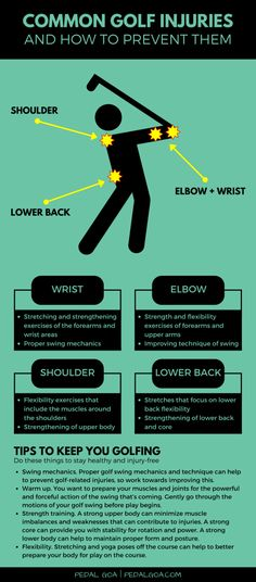 Here are prevention tips to help you avoid common golf injuries.The repetition of the force and power of your golf swing brings about a risk for injury. Infographic