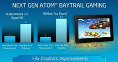 Benchmark: Intel Bay Trail, 30% faster than the most powerful Snapdragon chips