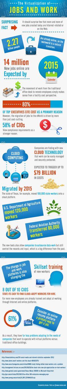 Virtualización del trabajo y del puesto de trabajo #infografia #infographic