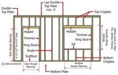 Know how to frame a wall? You'll learn what straight and plum means. Grab a pile of and read this guide on basic wall framing for a shed office. Cabin Plans, Shed Plans, House Plans, Home Renovation, Home Remodeling, Framing Construction, Home Repairs, Cabana, Frames On Wall