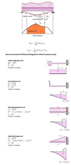 Image Result For Steel Beams Bolted Splice Calculation Structural