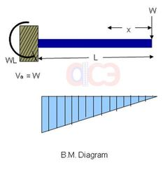 In structural engineering, for design purpose of members, shear force and bending moment plays a very important role in the Civil Engineering Design, Civil Engineering Construction, Bending Moment, Shear Force, Concrete Block Walls, Concrete Design, Small Garden Design, Life Is Beautiful, Definitions