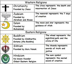 Compare World Religions Chart --Judaism, Christianity, Islam ...