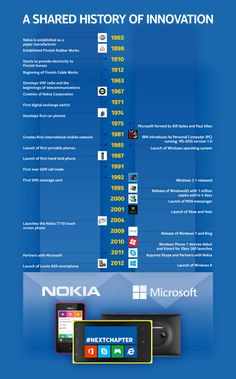 Nokia & Microsoft (a shared history of innovation) #infografia #infographic
