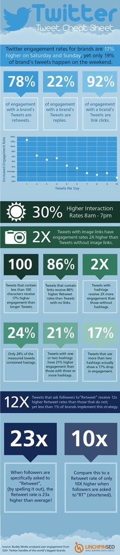Infographic: A Cheat Sheet To Increase Brand Engagement On Twitter - DesignTAXI.com