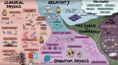 This map of physics shows how every aspect of the science is connected | Minds