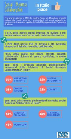 Social Business Collaboration, in Italia piace - Blog - Datasys