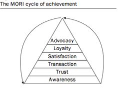 What is the value of advocacy?
