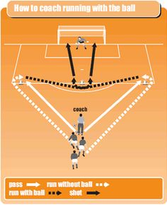 Running onto a pass, controlling it, then running with the ball - these core soccer skills are essential in matches, so make sure your young players practise them frequently in their soccer coaching drill sessions. Soccer Shooting Drills, Soccer Practice Drills, Football Coaching Drills, Soccer Training Drills, Soccer Drills For Kids, Basketball Tricks, Basketball Workouts, Soccer Skills, Youth Soccer