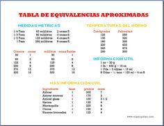 tabla equivalencias medidas en la cocina
