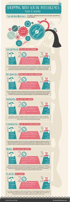 Social Shopping und Social Intelligence