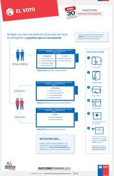 Cómo es el voto de primarias en Chile