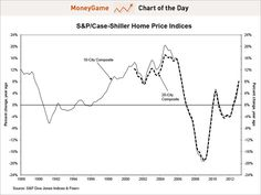 Chart of the day shows the S/Case-Shiller Home Price Indices, March 2013