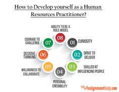 Myassignmenthelp.com: Human resources (HR) management is one of the most important functions of a business enterprise and is a significant disciplinary area within the study of business management. An HR job is consistently ranked by experts as one of the most important areas of the job market based on the nature of the job, the satisfaction derived from it, the pay roll and other employment benefits. But what does it take to make a good HR professional?