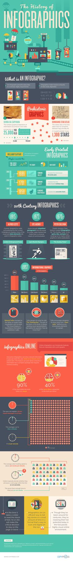 The History of Infographics #infographic #History #Design