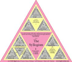The Syllogism (Hegel) Heaven And Hell, Critical Thinking, Philosophy, Crafting, Poster, House, Image, Ideas, Design