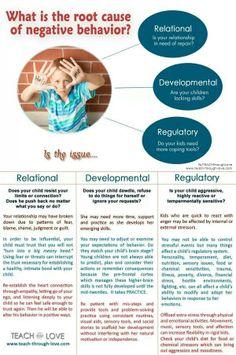 Root causes of negative behavior