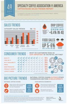 Coffee Shop Sales and Trends