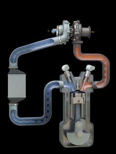 hakosukajapan: The essentials of a turbocharged engine system i Motorcycle Engine, Car Engine, Carros Turbo, Vw Beach, Automotive Engineering, Combustion Engine, Small Engine, Mechanical Engineering, Car Parts