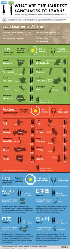 Which are the most difficult languages to learn? For native English speakers, the difficulty level of a language depends on several factors. Infographic