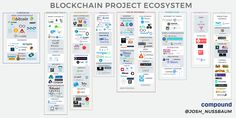 Mapping the blockchain project ecosystem | TechCrunch