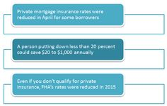 Private Mortgage Insurance - http://feedproxy.google.com/~r/EconomistsOutlook/~3/OHhIQQsImqs/