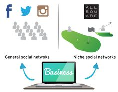 thoughts about niche social networks' role in driving favorable customer experience.