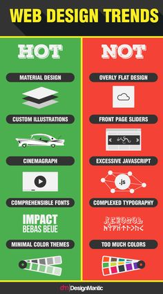 The Evolving Web Design Trends! Infographic