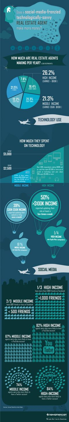 does social media savvy real-estate agents make more income online? #infographic #dimbootcamp