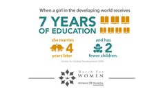 When a girl in the developing world receives 7 years of education she marries later.