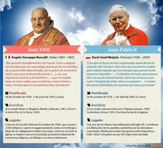 La Iglesia canoniza a dos grandes del siglo XX: Juan XXIII y Juan Pablo II. Aleluya!!