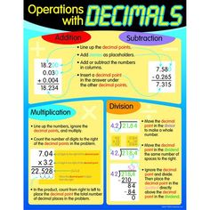 Here's a great reference for students learning to master decimals. All TREND Learning Charts feature vibrant and engaging artwork plus accurate, teacher-created