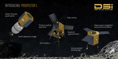 Space Mining Company Will Launch An Asteroid-Surveying Spacecraft By 2020. Deep Space Industries' Prospector-1 will hunt for valuables and land on an asteroid
