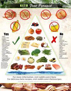 The Keto Pyramid   The No Carb Life