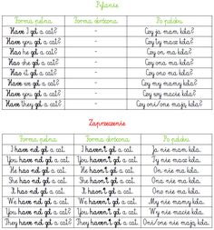 BLOG EDUKACYJNY DLA DZIECI: Czasownik To have Learn Polish, Polish Words, Polish Language, English Vocabulary, Teaching English, Juki, Education, Blog, Learning