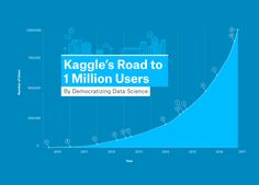 Google's Kaggle now has 1 million developers signed up for AI competitions - http://www.newsandroid.info/googles-kaggle-now-1-million-developers-signed-ai-competitions/