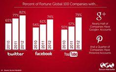 Das 100 maiores empresas, 82% estão no Twitter, 79% no YouTube, 74% no FB, 50% no G+ e 25% no Pinterest